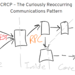 CRCP - The Curiously Reoccuring Communications Pattern