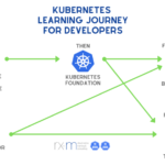 The Kubernetes Learning Journey for Developers