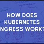 How does Kubernetes Ingress work?