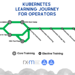 Learning Journey for Kubernetes Operators