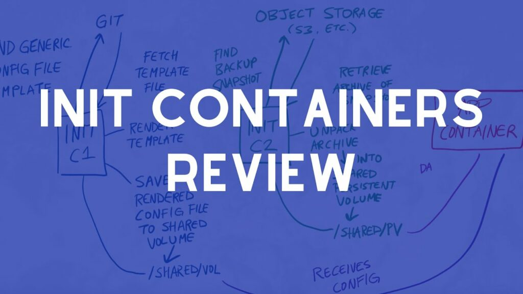 How do you handle special pod startup needs with Init Containers?